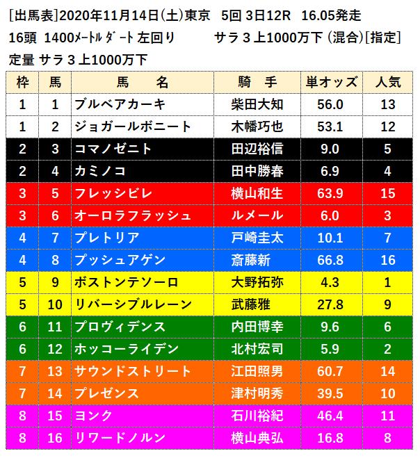 11月14日東京最終レース出馬表