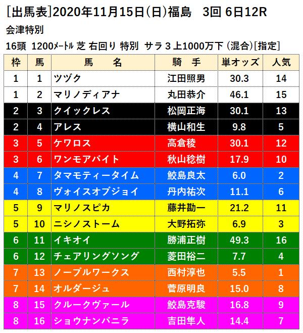 11月15日福島最終レース出馬表