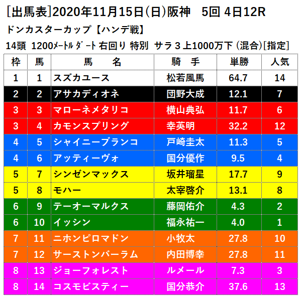11月15日阪神最終レース出馬表