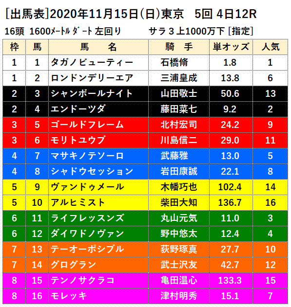11月15日東京最終レース出馬表