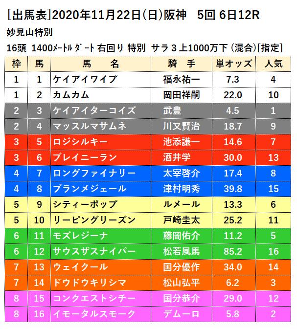 11月22日阪神最終12レース出馬表