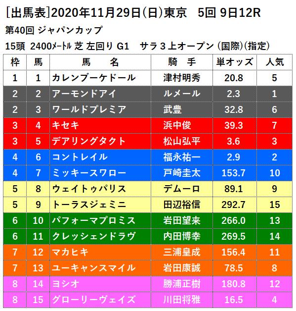 11月29日ジャパンカップス出馬表