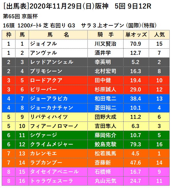 京阪杯出馬表