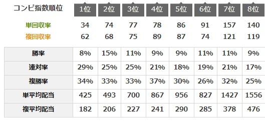 11月14日東京最終レースコンピデータベース