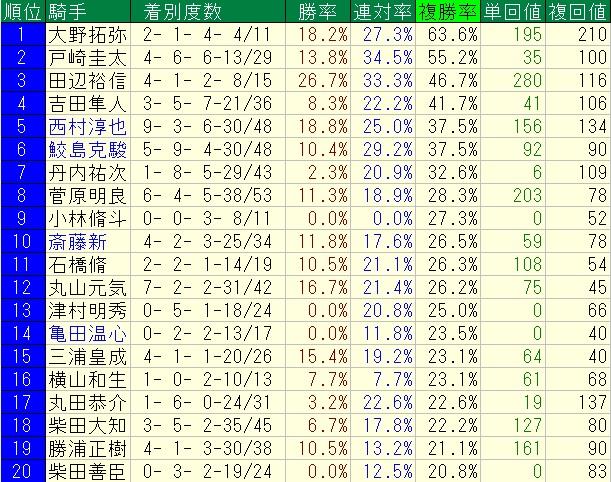 福島競馬場芝1200m騎手ランキング