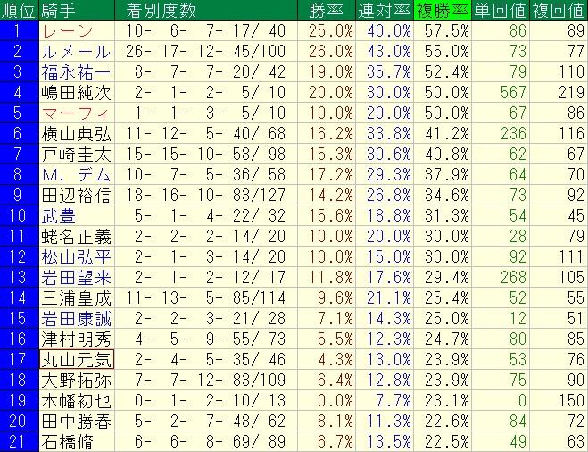 東京競馬場ダート1600m騎手