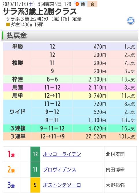 11月14日東京最終12レース結果