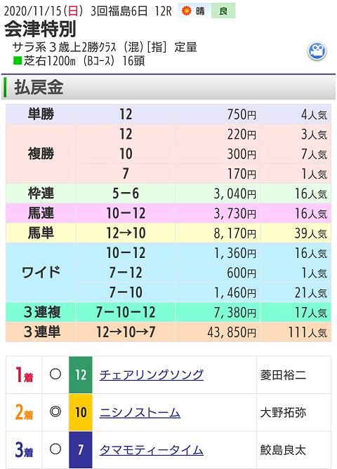 11月15日福島競馬場最終12レース結果