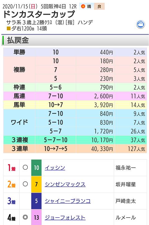 11月15日阪神競馬場最終12レース結果