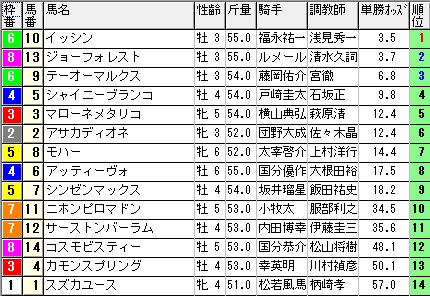 11月15日阪神最終12レースオッズ