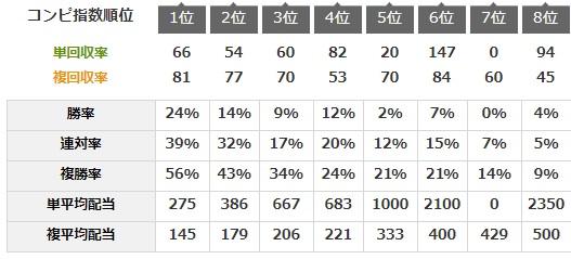 コンピ指数77-69-55~56
