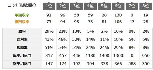 コンピ指数78-72-55