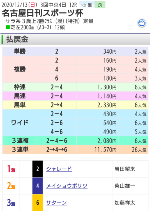 12月13日中京最終レース結果
