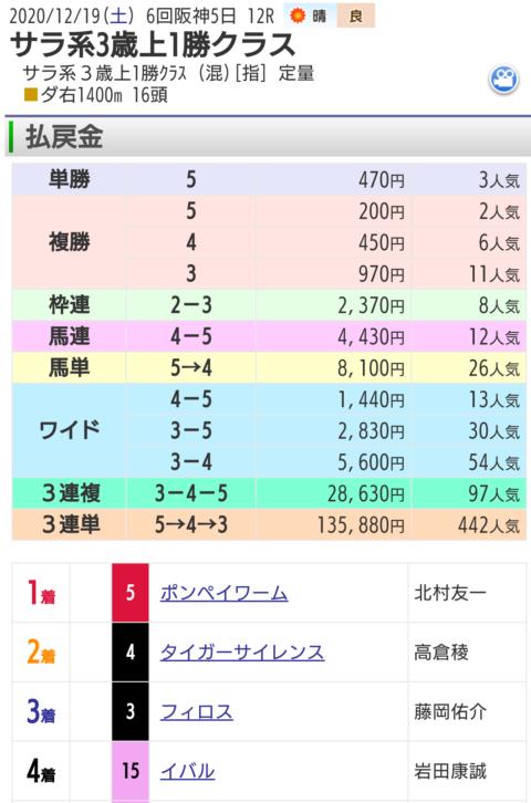 12月19日阪神最終レース結果