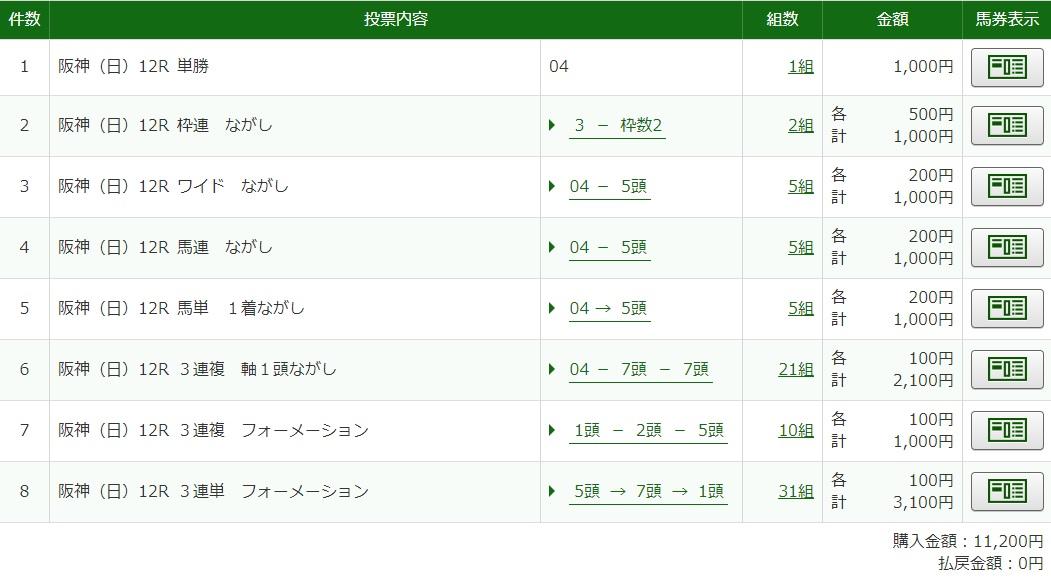 12月13日阪神最終レース馬券