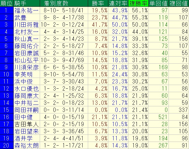 阪神ダート1200m騎手ランキング
