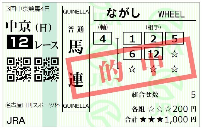 中京最終レース馬連馬券