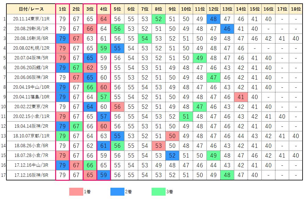 フェアリーステークス・コンピデータベース