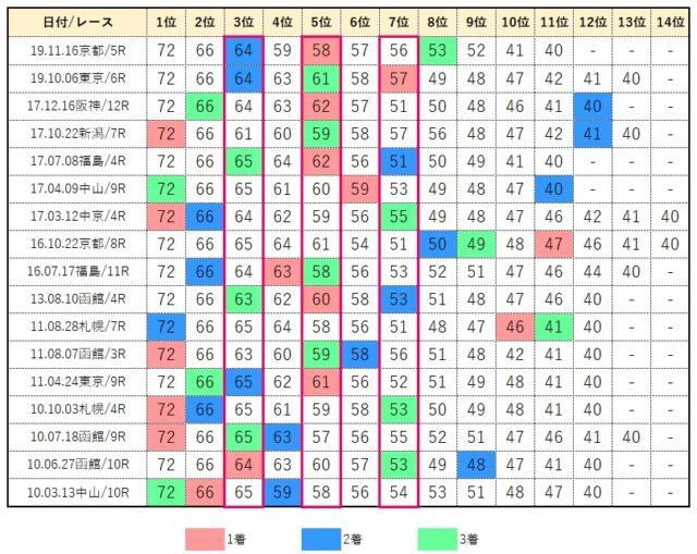 京成杯コンピ・データベース