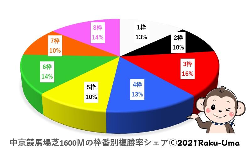 1中京競馬場芝1600m複勝率グラフ