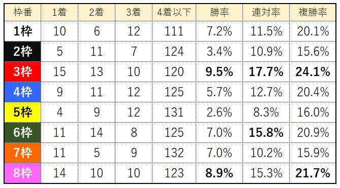 中京競馬場芝1600m枠別成績