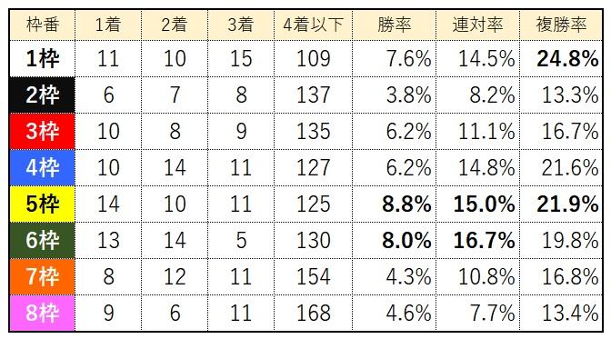中山競馬場芝2000m枠別成績