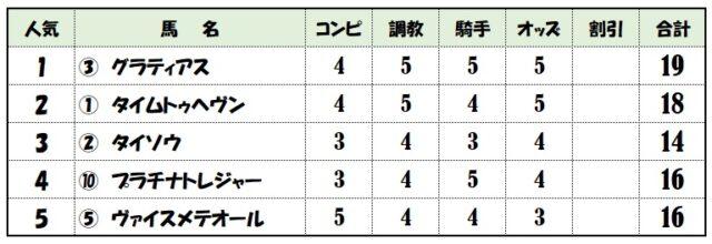 京成杯上位人気馬評価表