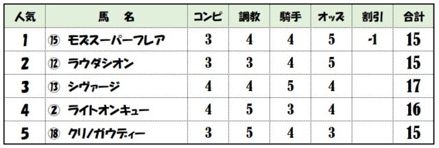 シルクロードステークス上位人気馬評価表