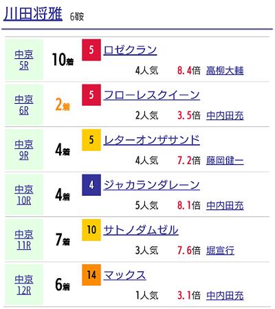 川田騎手成績