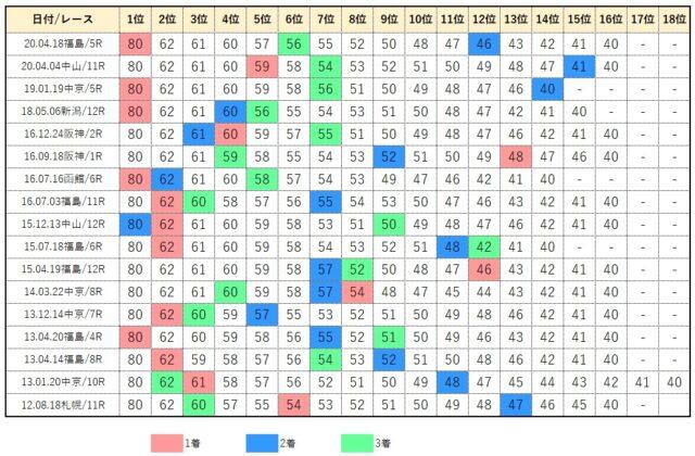 小倉最終レース・コンピデータベース