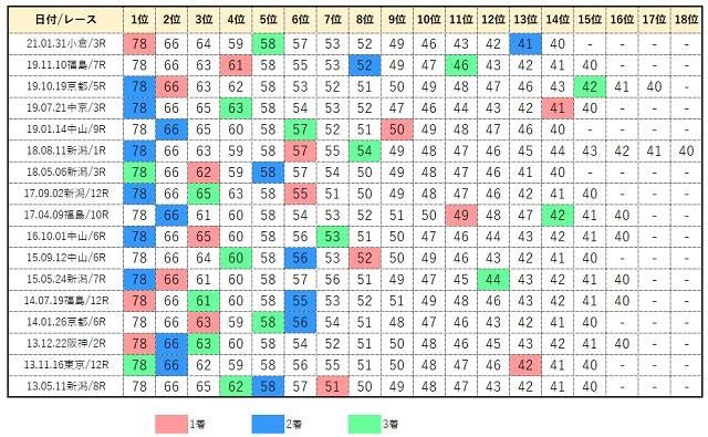フェブラリーステークスのコンピデータベース