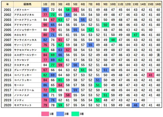 【過去コンピ】フェブラリーステークス