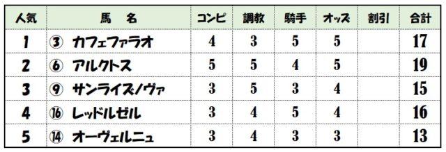 上位人気評価表【フェブラリーステークス】