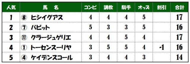 上位人気馬評価表【中山記念】