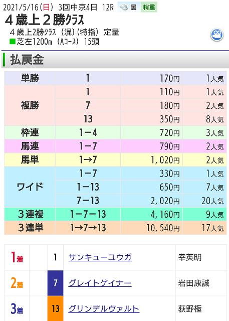 【レース結果】5月16日中京12レース