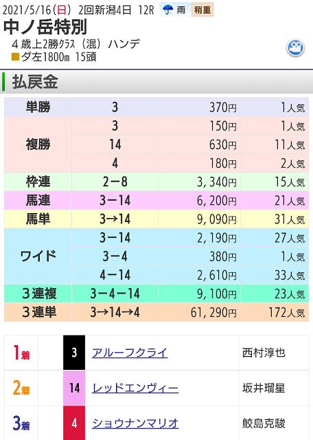 【レース結果】5月16日新潟12レース
