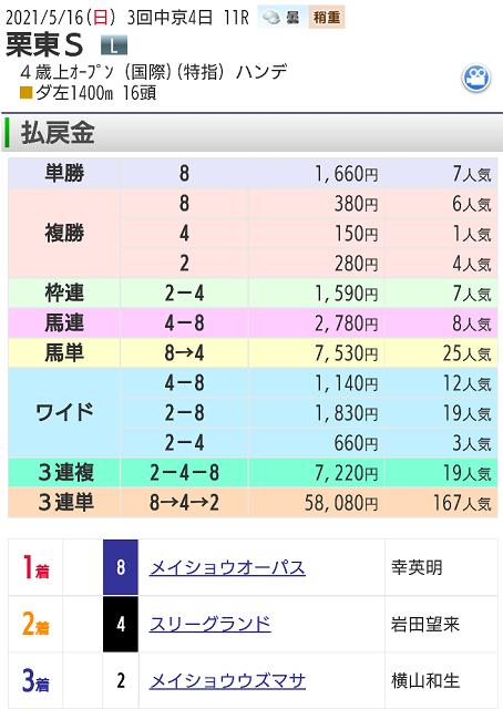 【レース結果】栗東ステークス
