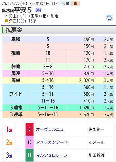 【レース結果】5月22日中京メインレース