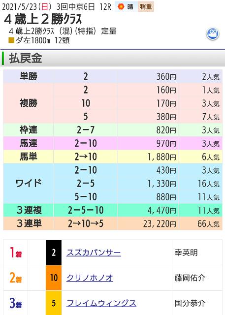 【レース結果】5月23日中京12レース