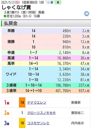 【レース結果】5月2日新潟10レース