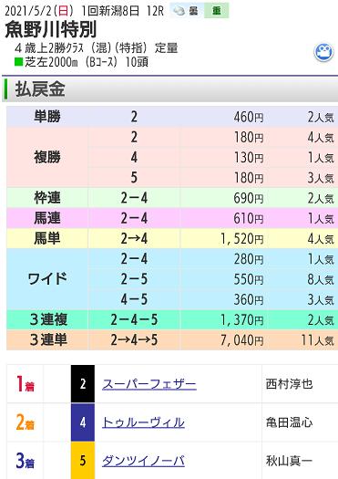 【レース結果】5月2日新潟12レース