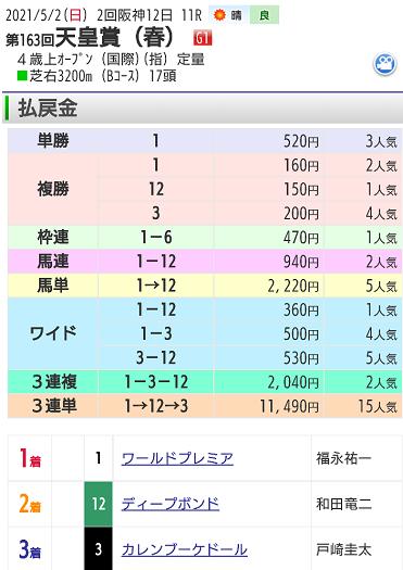 【レース結果】5月2日天皇賞