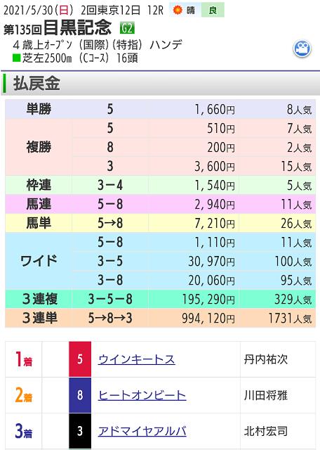 【レース結果】5月30日目黒記念