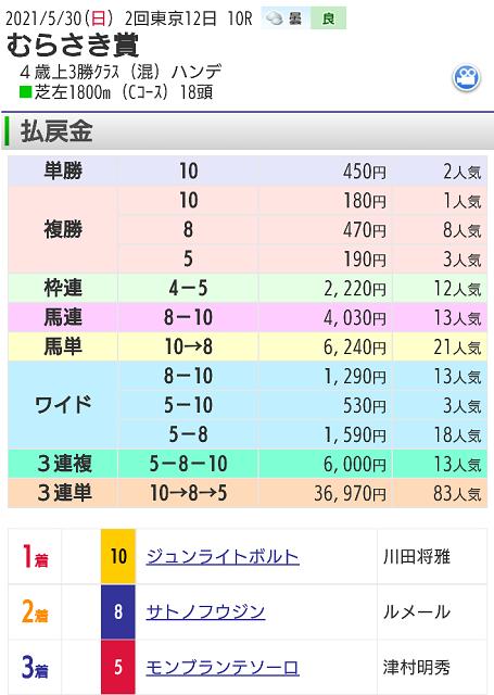 【レース結果】5月30日東京10レース
