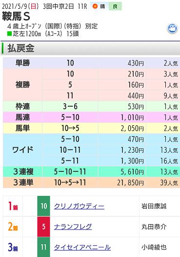 【レース結果】5月9日鞍馬ステークス