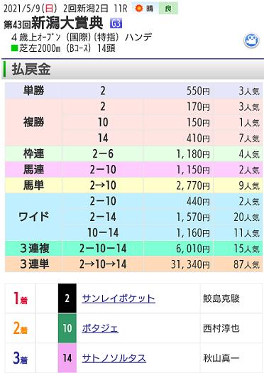 【レース結果】5月9日新潟大賞典
