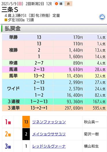 【レース結果】5月9日新潟最終レース