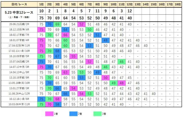 コンピデータベース【5月23日中京12レース】