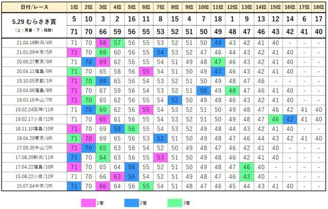 コンピデータベース【5月29日東京10レース】
