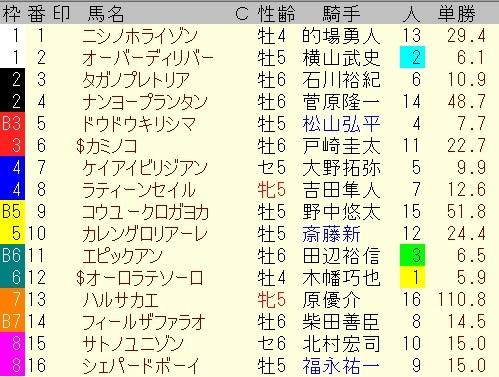 出馬表【BSイレブン賞】